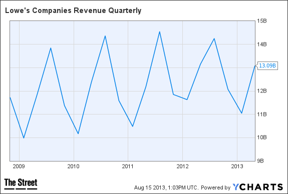 LOW Revenue Quarterly Chart
