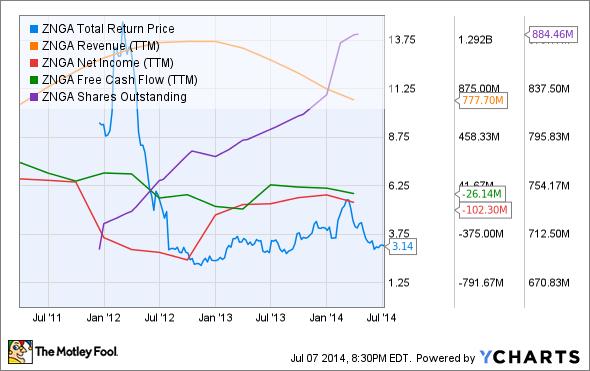ZNGA Total Return Price Chart