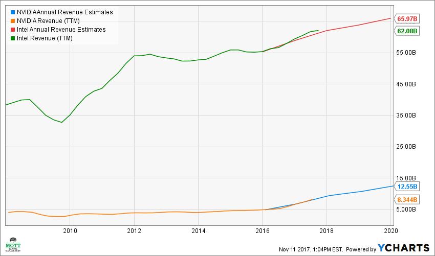 NVDA Annual Revenue Estimates Chart