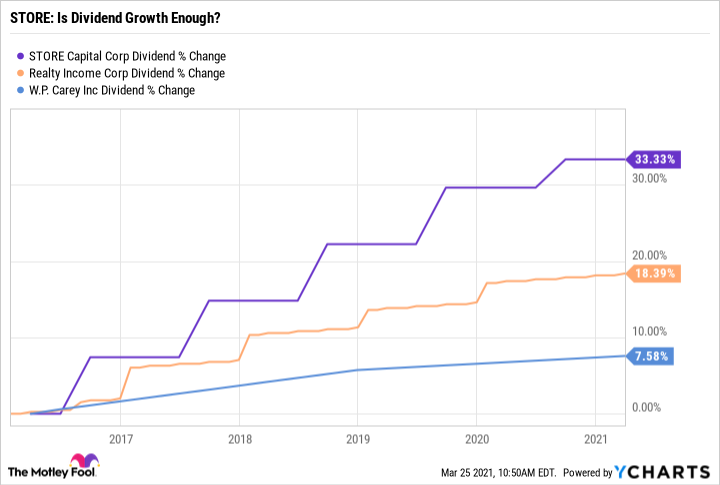 STOR Dividend Chart