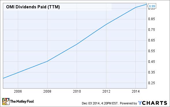 OMI Dividends Paid (TTM) Chart