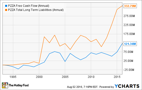 PZZA Free Cash Flow (Annual) Chart