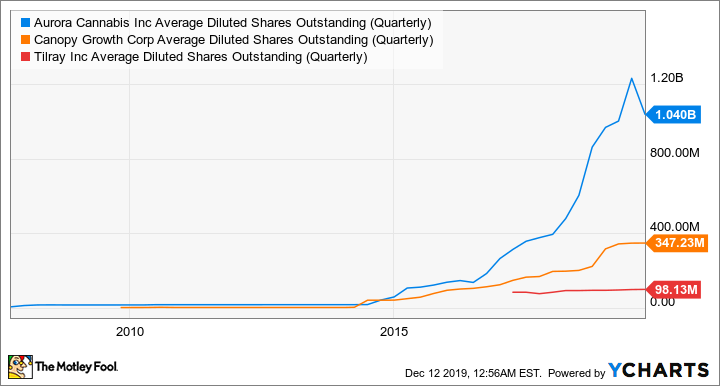 ACB Average Diluted Shares Outstanding (Quarterly) Chart