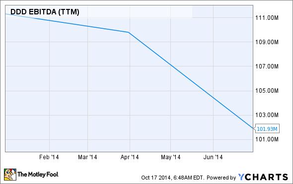 DDD EBITDA (TTM) Chart