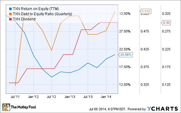 TXN Return on Equity (TTM) Chart