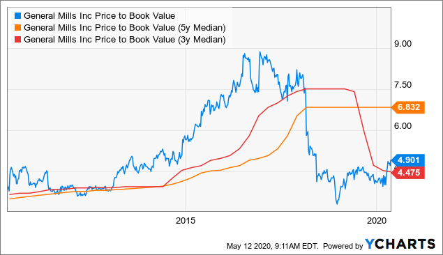 General Mills Price to Book Value
