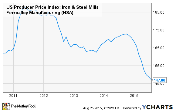 US Producer Price Index: Iron & Steel Mills Ferroalloy Manufacturing Chart