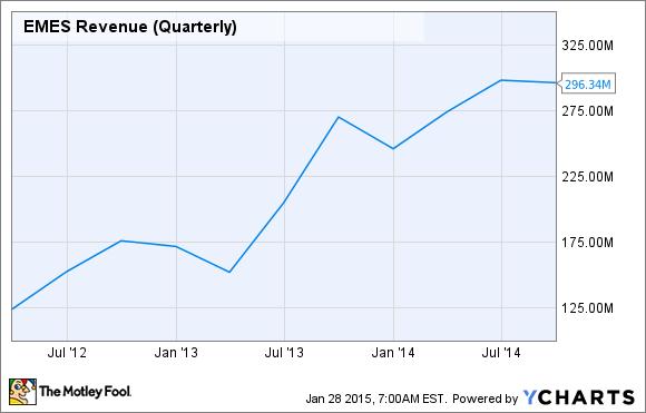 EMES Revenue (Quarterly) Chart
