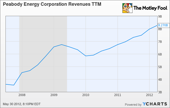 BTU Revenues TTM Chart