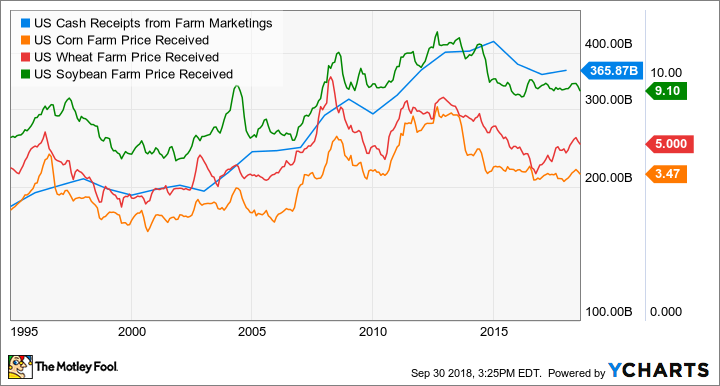 US Cash Receipts from Farm Marketings Chart