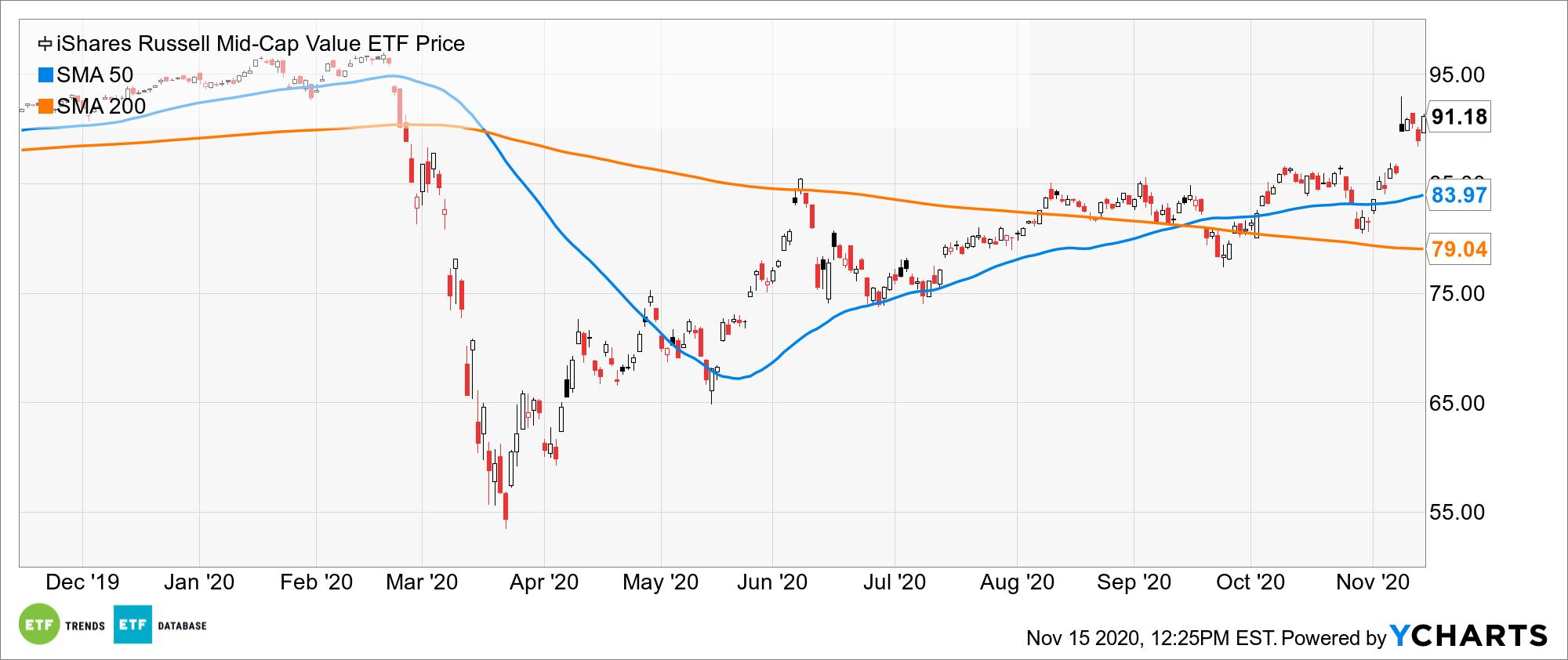 IWS Chart