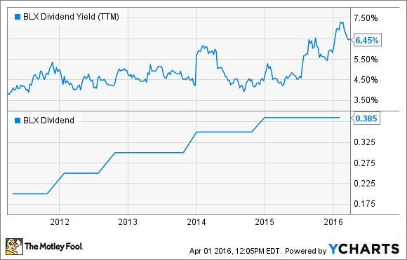 BLX Dividend Yield (TTM) Chart