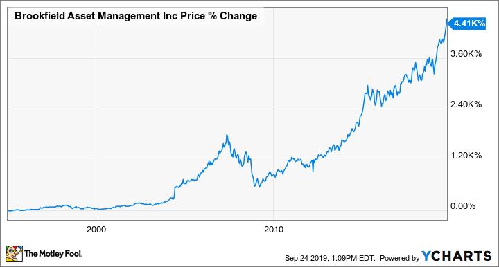 BAM.A Chart