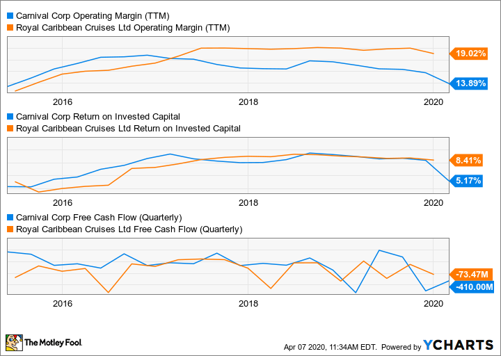 CCL Operating Margin (TTM) Chart