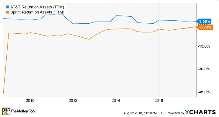 T Return on Assets (TTM) Chart