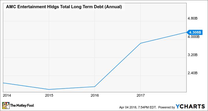 AMC Total Long Term Debt (Annual) Chart