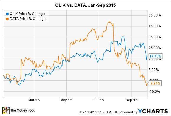 QLIK Chart