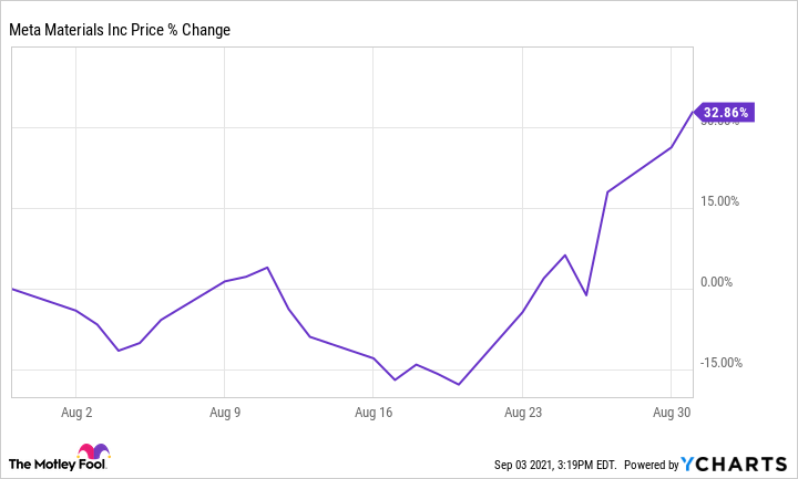 Here's Why Meta Materials Stock Soared 32.9% Last Month