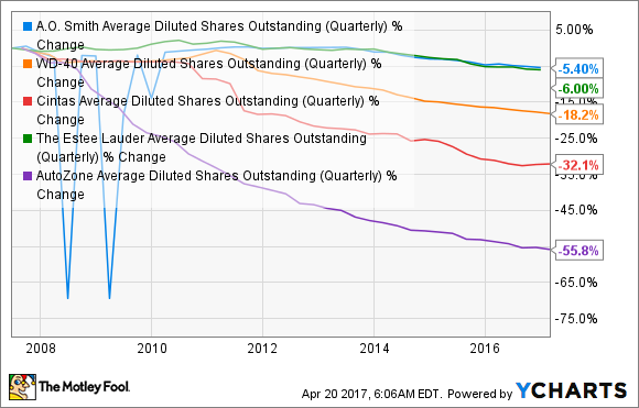 AOS Average Diluted Shares Outstanding (Quarterly) Chart
