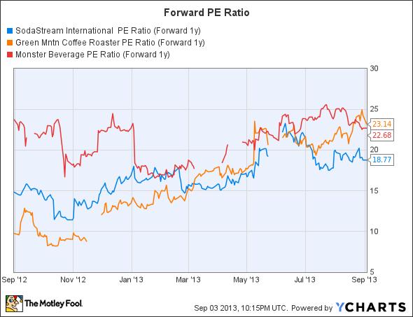 SODA PE Ratio (Forward 1y) Chart