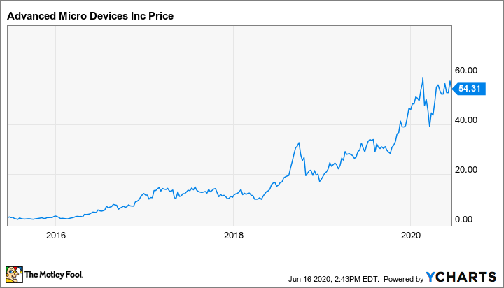 Better Buy Advanced Micro Devices Vs Intel The Motley Fool