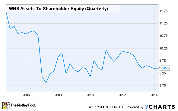 WBS Assets To Shareholder Equity (Quarterly) Chart
