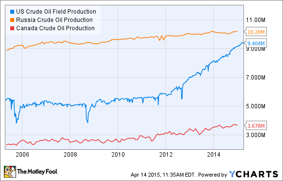 US Crude Oil Field Production Chart