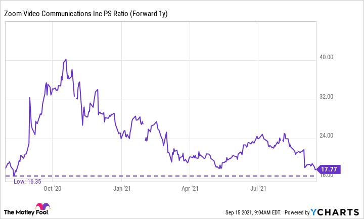 ZM PS Ratio (Forward 1y) Chart
