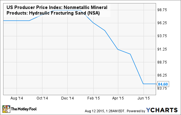 US Producer Price Index: Nonmetallic Mineral Products: Hydraulic Fracturing Sand Chart