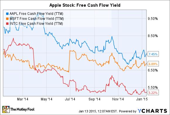 AAPL Free Cash Flow Yield (TTM) Chart