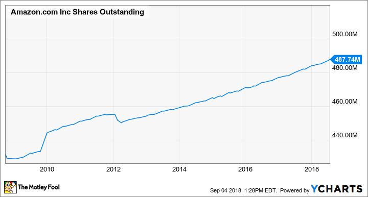 AMZN Shares Outstanding Chart