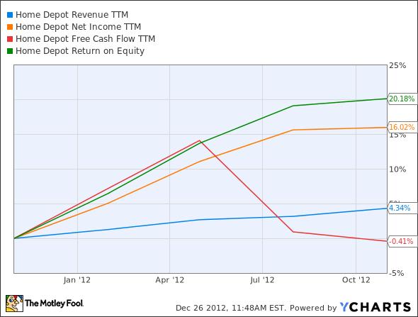 HD Revenue TTM Chart