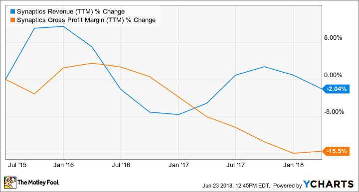 SYNA Revenue (TTM) Chart