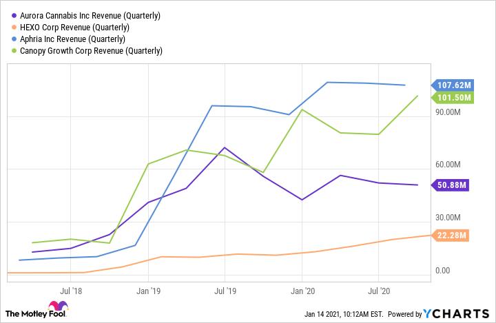 ACB Revenue (Quarterly) Chart