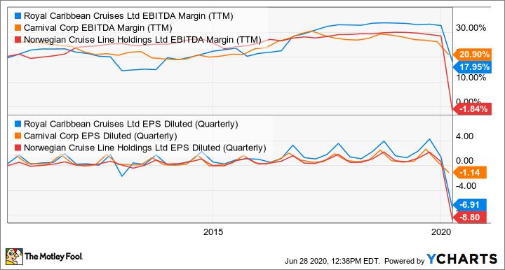 RCL EBITDA Margin (TTM) Chart
