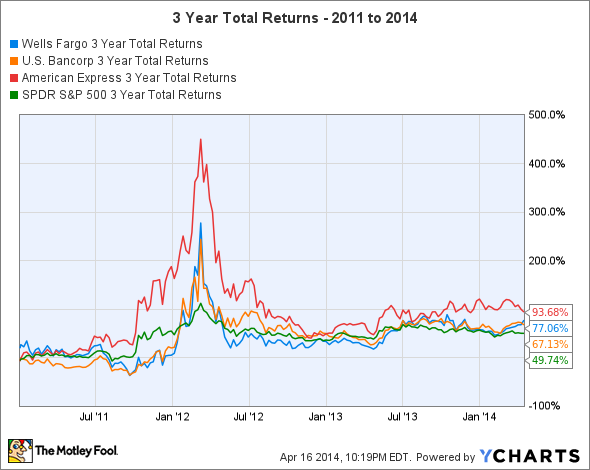 WFC 3 Year Total Returns Chart