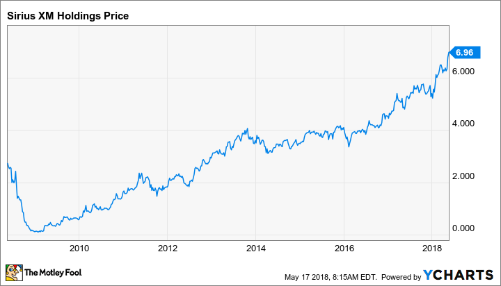 Could Sirius Xm Holdings Inc Be A Millionaire Maker Stock The