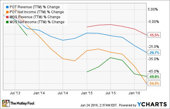 POT Revenue (TTM) Chart