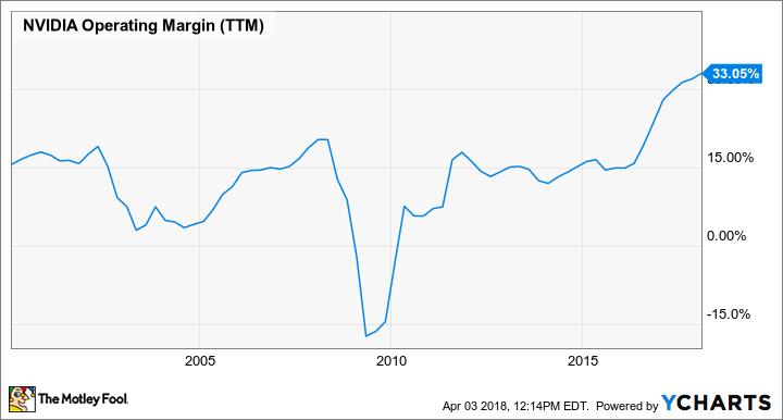 NVDA Operating Margin (TTM) Chart