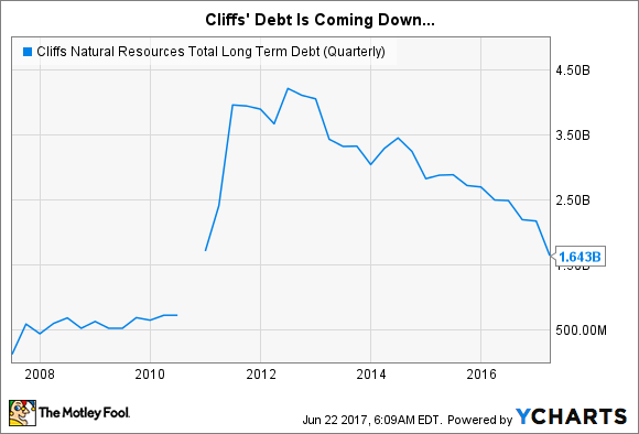 CLF Total Long Term Debt (Quarterly) Chart