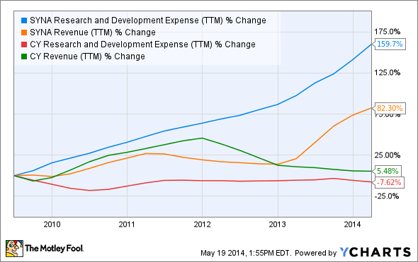 SYNA Research and Development Expense (TTM) Chart
