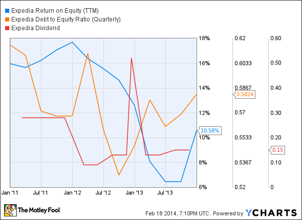 EXPE Return on Equity (TTM) Chart