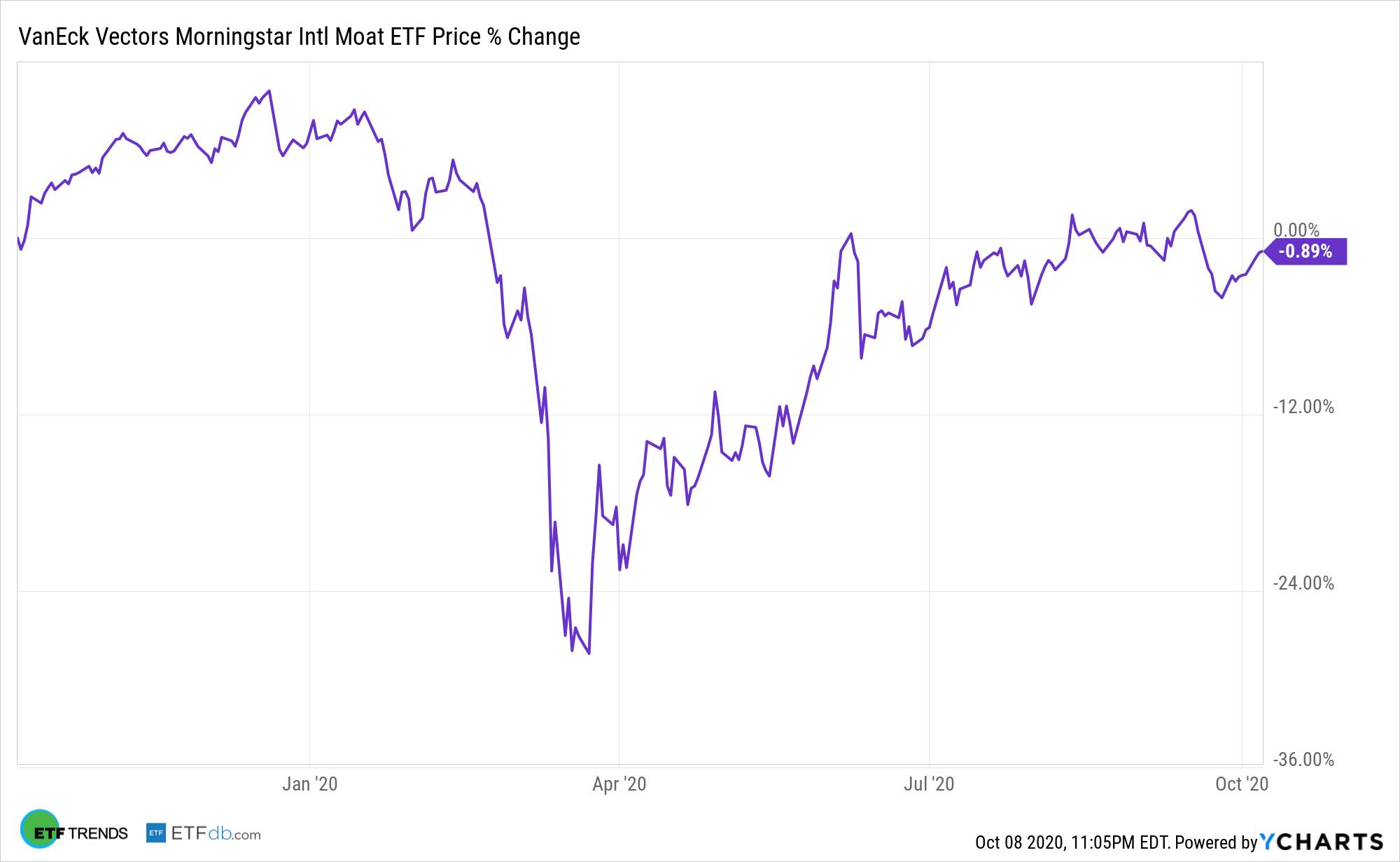 MOTI Chart
