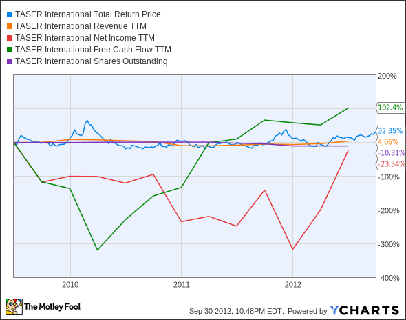 TASR Total Return Price Chart