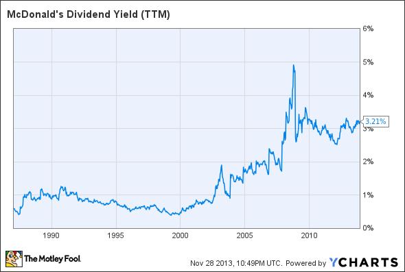 MCD Dividend Yield (TTM) Chart