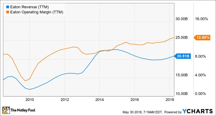 ETN Revenue (TTM) Chart