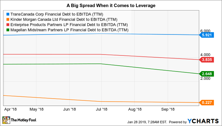 TRP Financial Debt to EBITDA (TTM) Chart