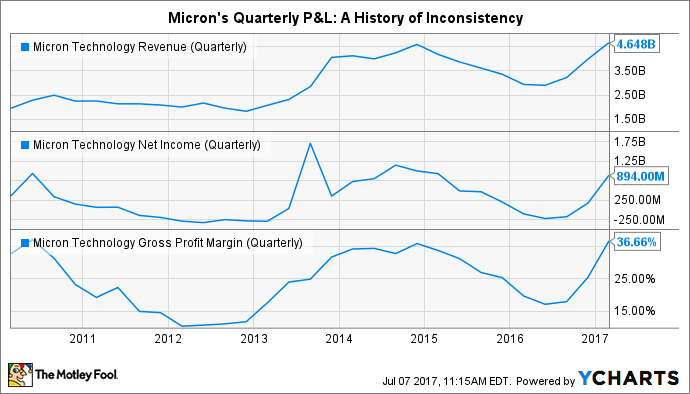 MU Revenue (Quarterly) Chart