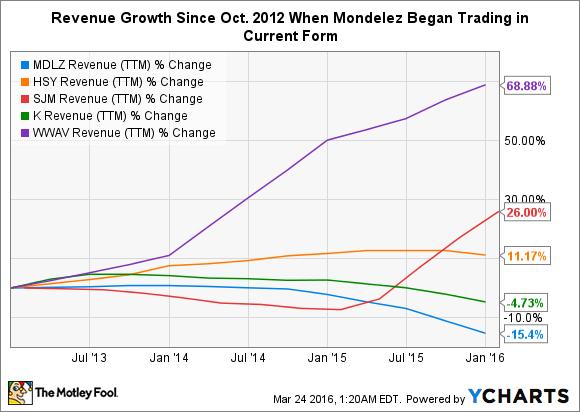 MDLZ Revenue (TTM) Chart