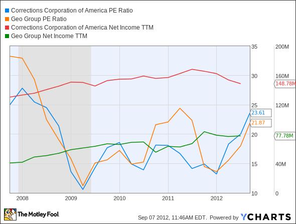 CXW P/E Ratio Chart